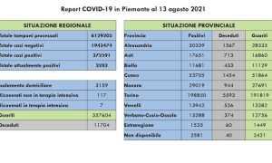 dati covid 13 ago