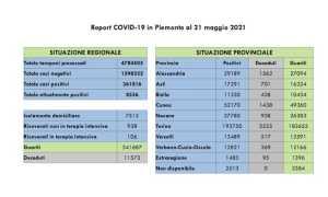 dati covid 21 mag
